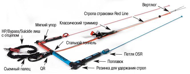Планка RED LINE